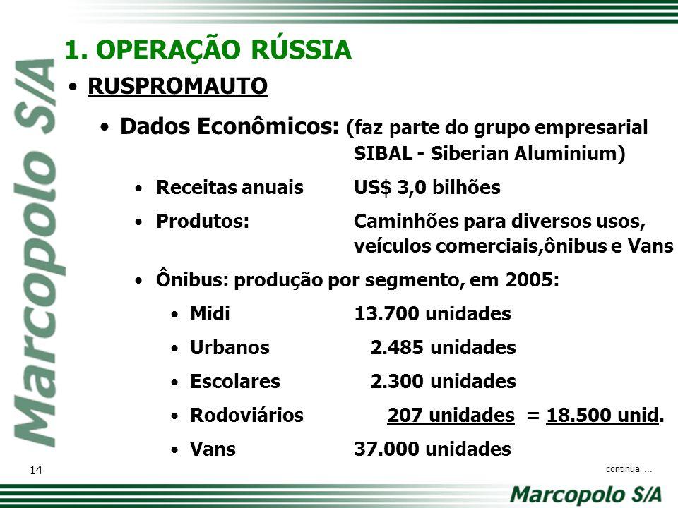 1. OPERAÇÃO RÚSSIA RUSPROMAUTO