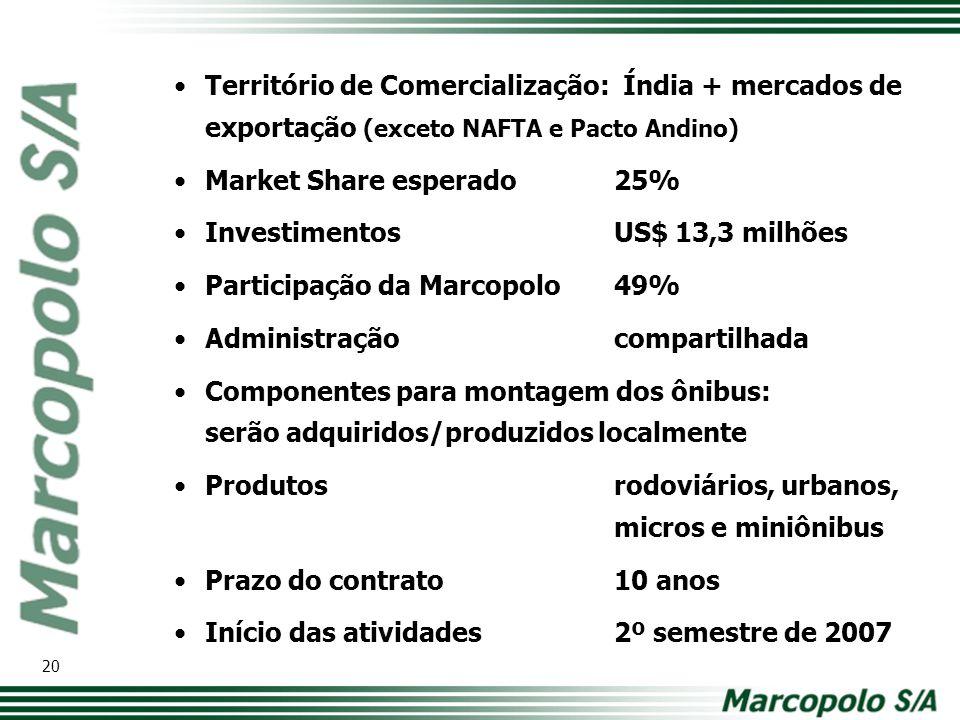 Market Share esperado 25% Investimentos US$ 13,3 milhões