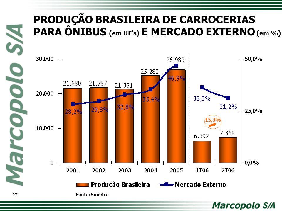 PRODUÇÃO BRASILEIRA DE CARROCERIAS PARA ÔNIBUS (em UF's) E MERCADO EXTERNO (em %)