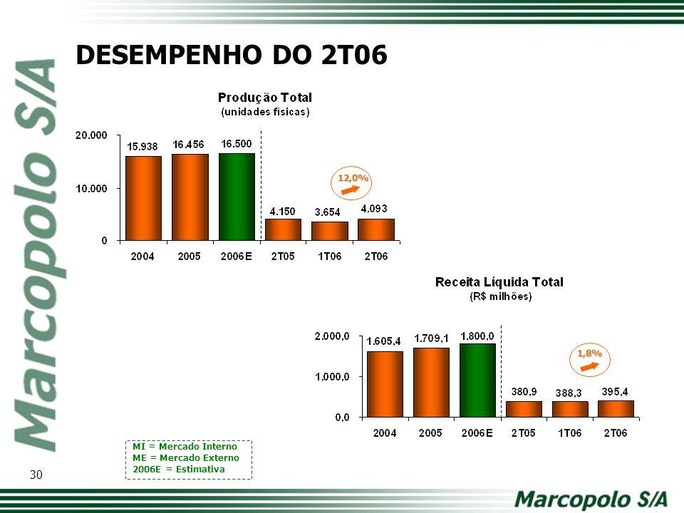 DESEMPENHO DO 2T06 12,0% Modelo de tabela com os principais números. Comparativo ano a ano. 1,8% MI = Mercado Interno.