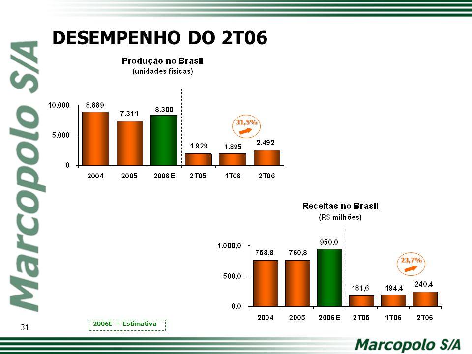 DESEMPENHO DO 2T06 31,5% Modelo de tabela com os principais números. Comparativo ano a ano. 23,7%