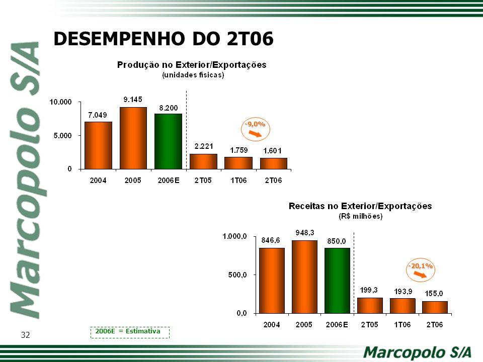 DESEMPENHO DO 2T06 -9,0% Modelo de tabela com os principais números. Comparativo ano a ano. -20,1%