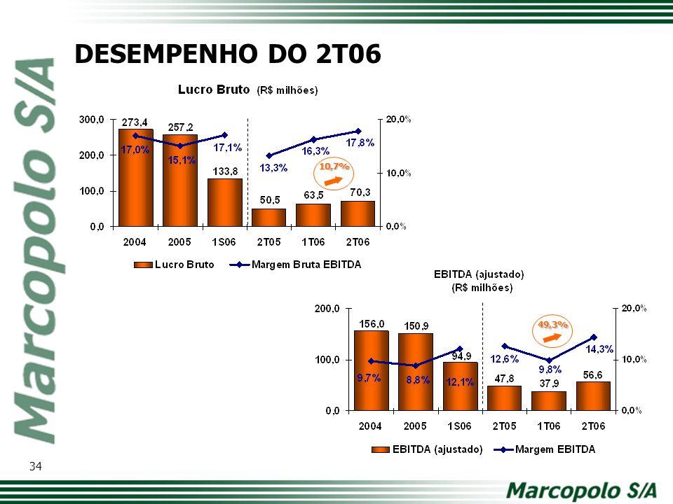 DESEMPENHO DO 2T06 10,7% 49,3% Modelo de tabela com os principais números. Comparativo ano a ano.