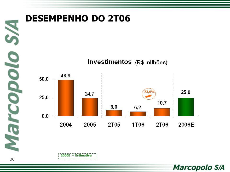 DESEMPENHO DO 2T06 72,6% Modelo de tabela com os principais números. Comparativo ano a ano. 2006E = Estimativa.