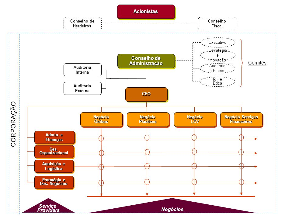 CORPORAÇÃO Acionistas Conselho de Administração Comitês Service