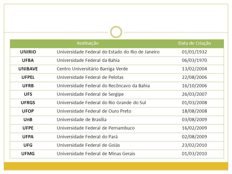 Instituição Data de Criação. UNIRIO. Universidade Federal do Estado do Rio de Janeiro. 01/01/1932.