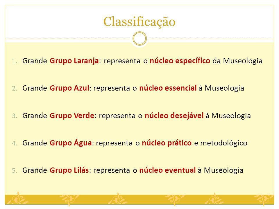 Classificação Grande Grupo Laranja: representa o núcleo específico da Museologia. Grande Grupo Azul: representa o núcleo essencial à Museologia.