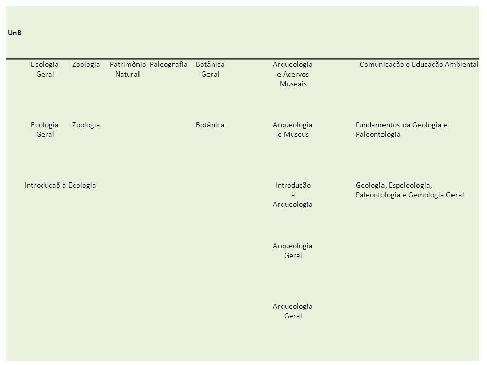 Arqueologia e Acervos Museais Comunicação e Educação Ambiental