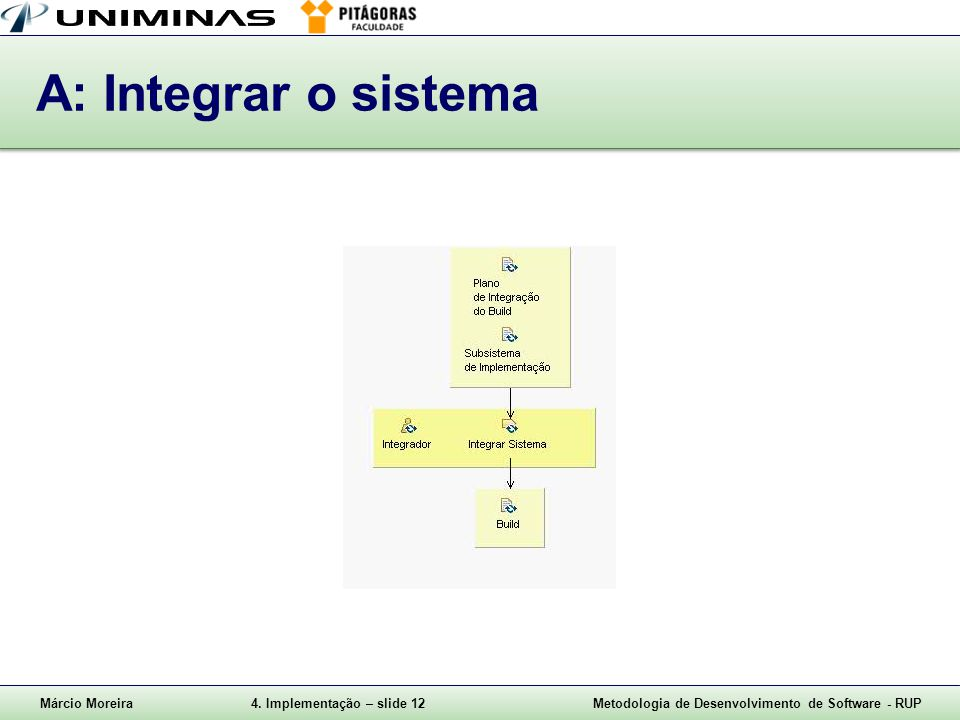 A: Integrar o sistema