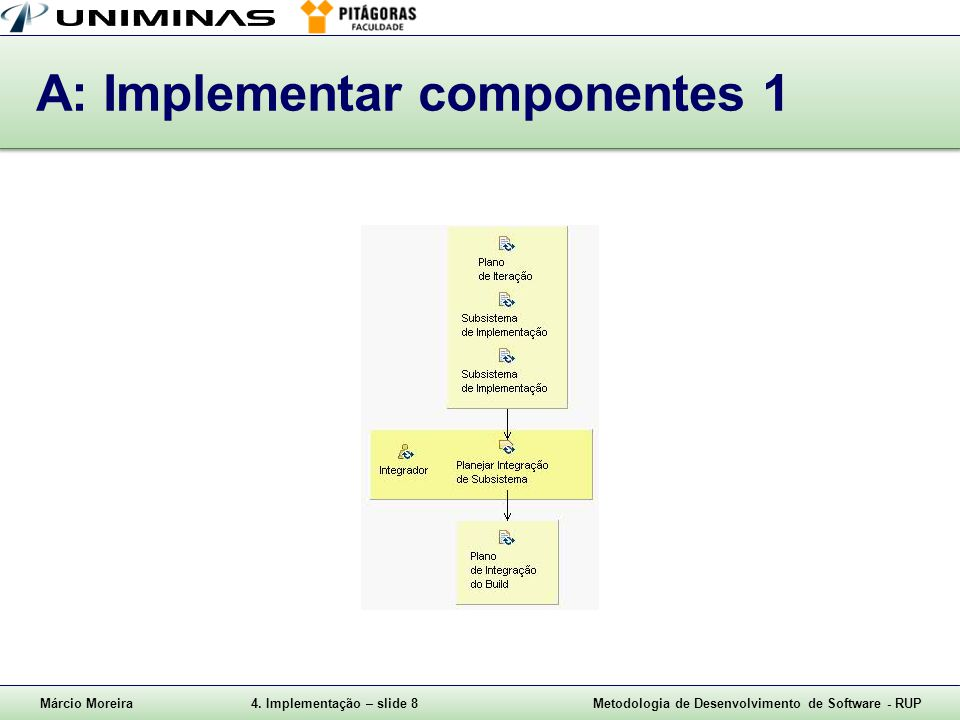 A: Implementar componentes 1