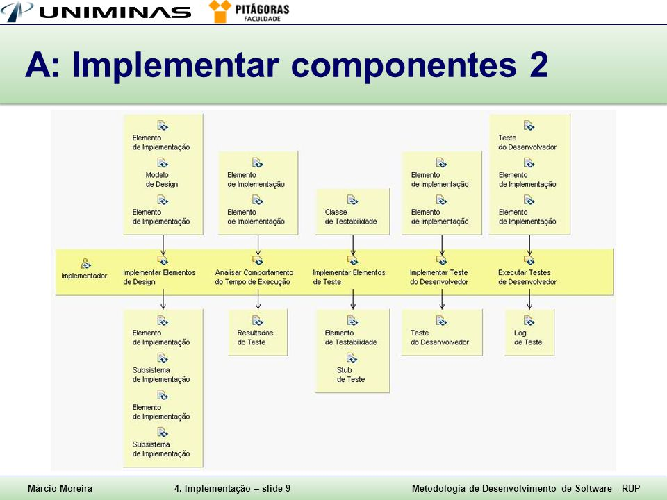 A: Implementar componentes 2
