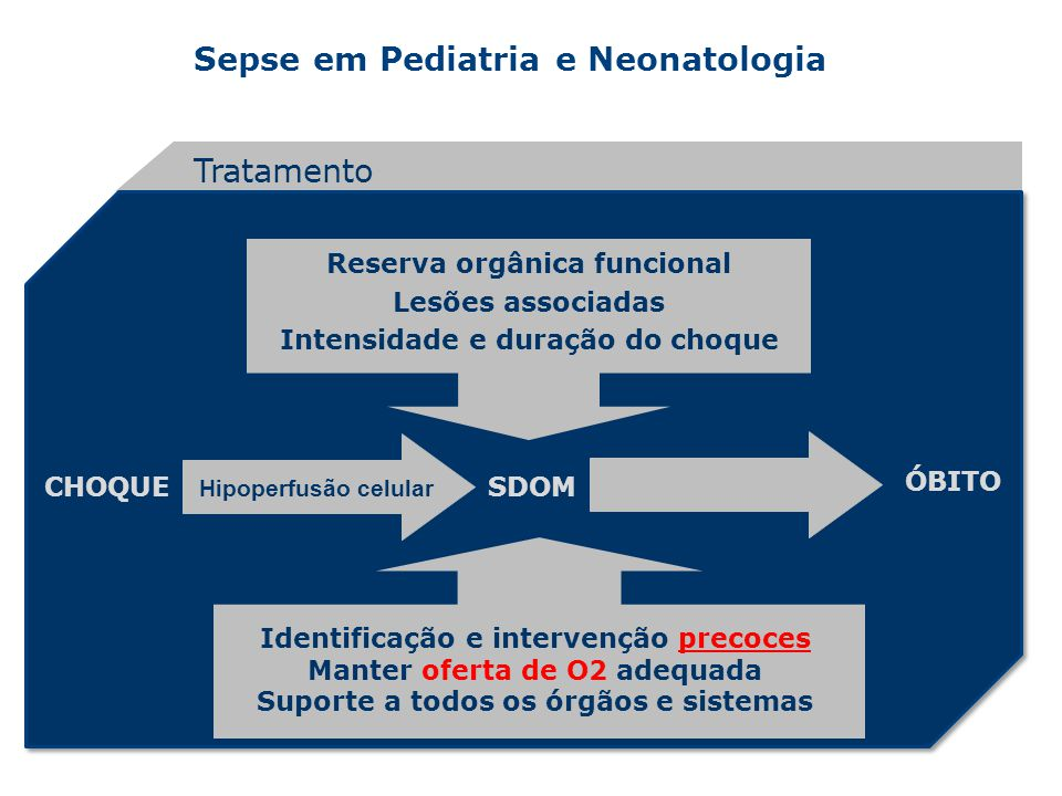 Tratamento Reserva orgânica funcional Lesões associadas