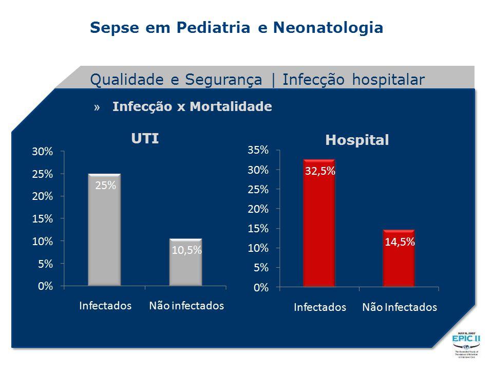 Qualidade e Segurança | Infecção hospitalar