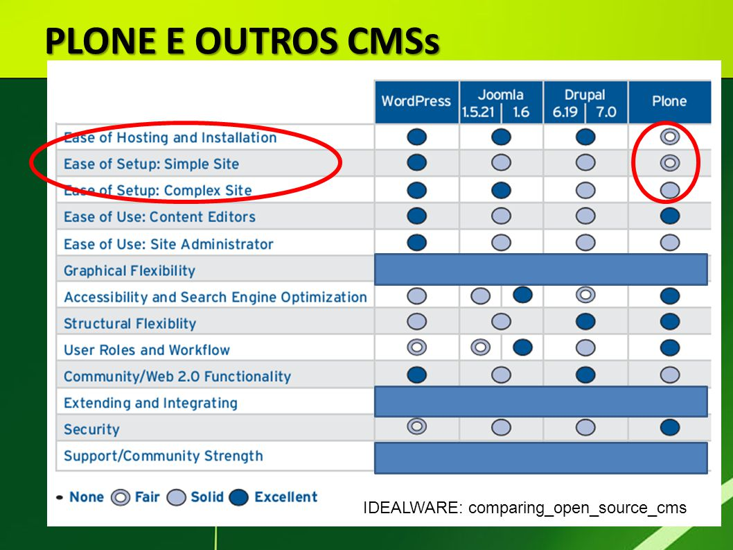 PLONE E OUTROS CMSs IDEALWARE: comparing_open_source_cms