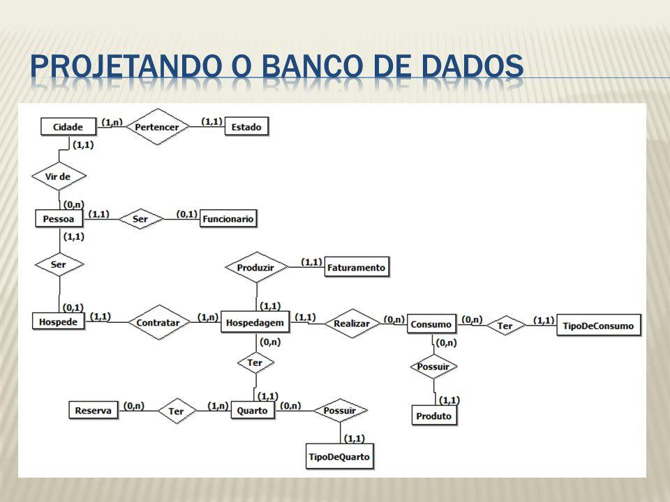 Projetando o Banco de Dados