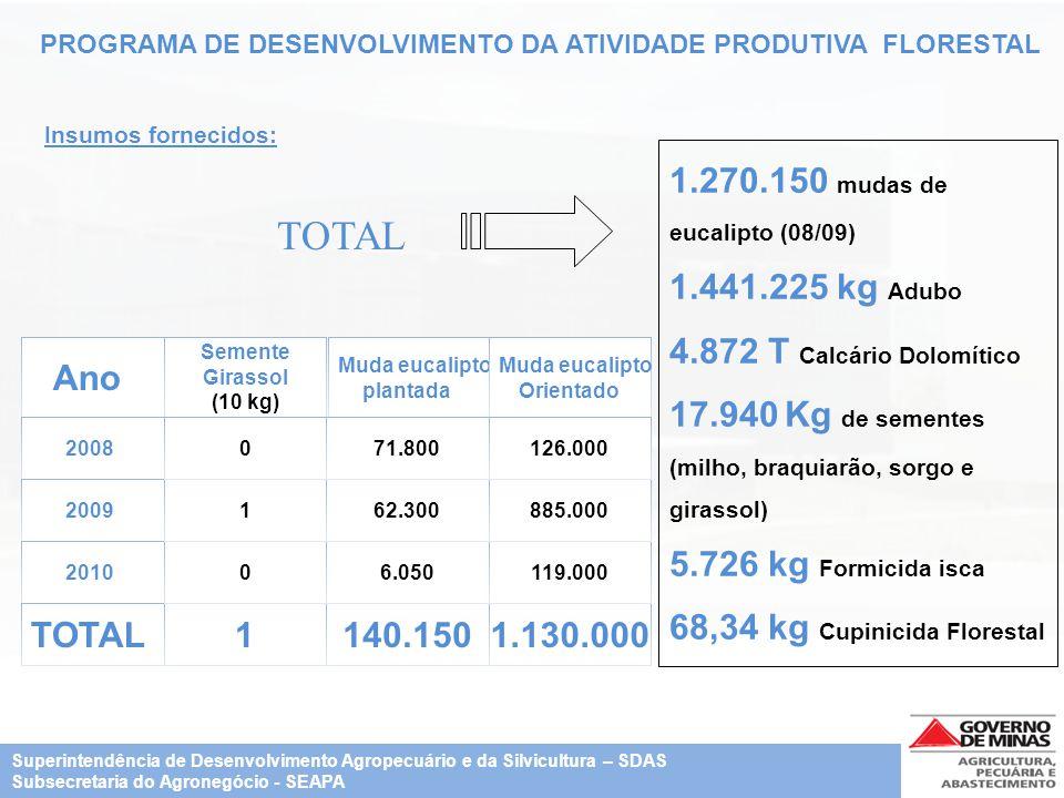 TOTAL 1.270.150 mudas de eucalipto (08/09) 1.441.225 kg Adubo
