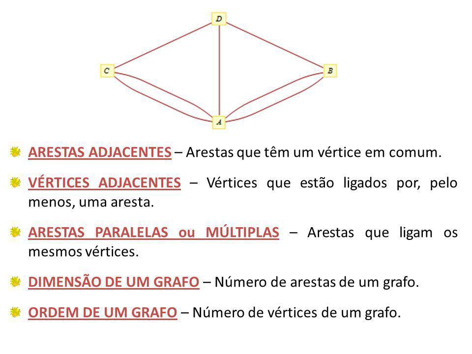 ARESTAS ADJACENTES – Arestas que têm um vértice em comum.