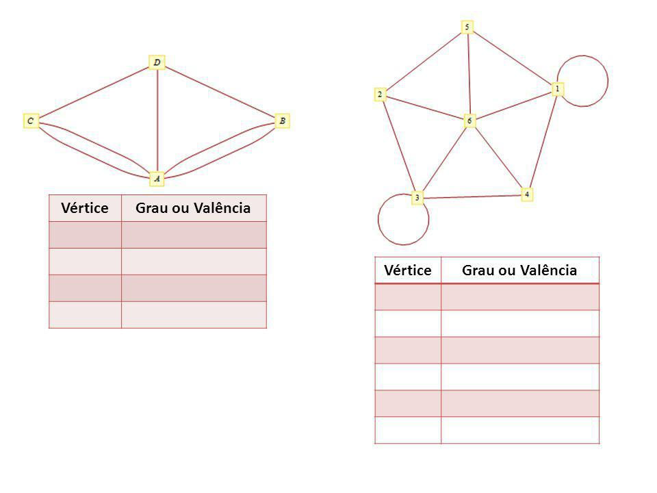 Vértice Grau ou Valência Vértice Grau ou Valência