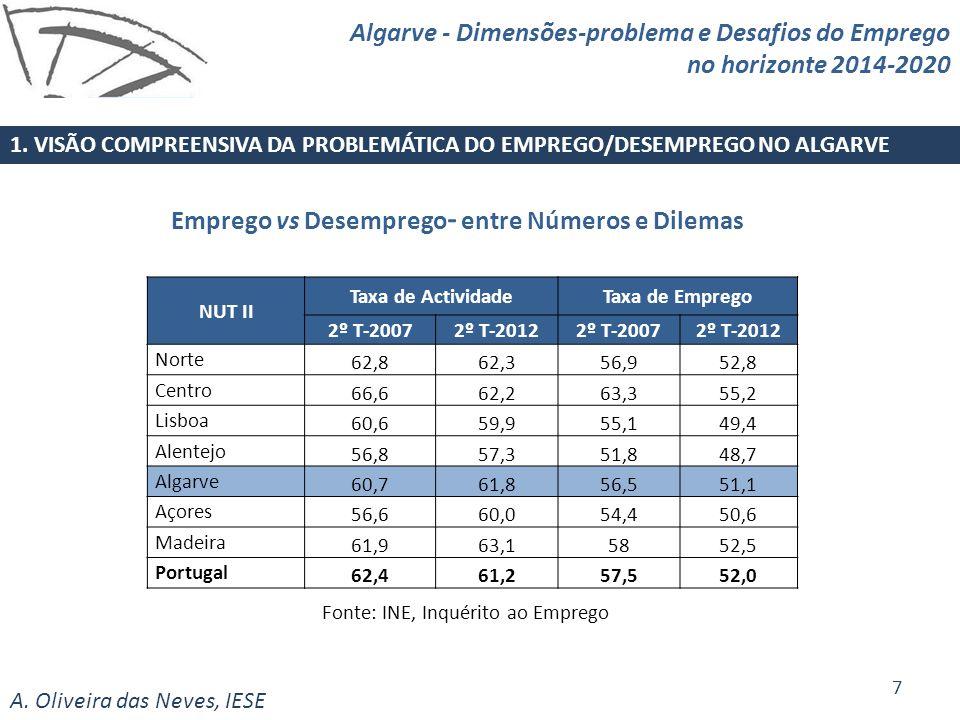 Emprego vs Desemprego- entre Números e Dilemas