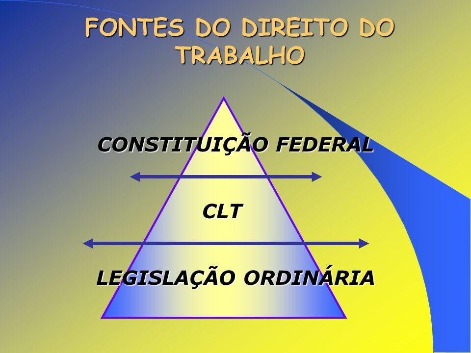 FONTES DO DIREITO DO TRABALHO