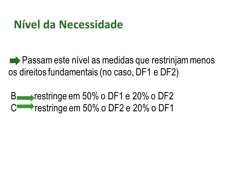 Nível da Necessidade Passam este nível as medidas que restrinjam menos os direitos fundamentais (no caso, DF1 e DF2)