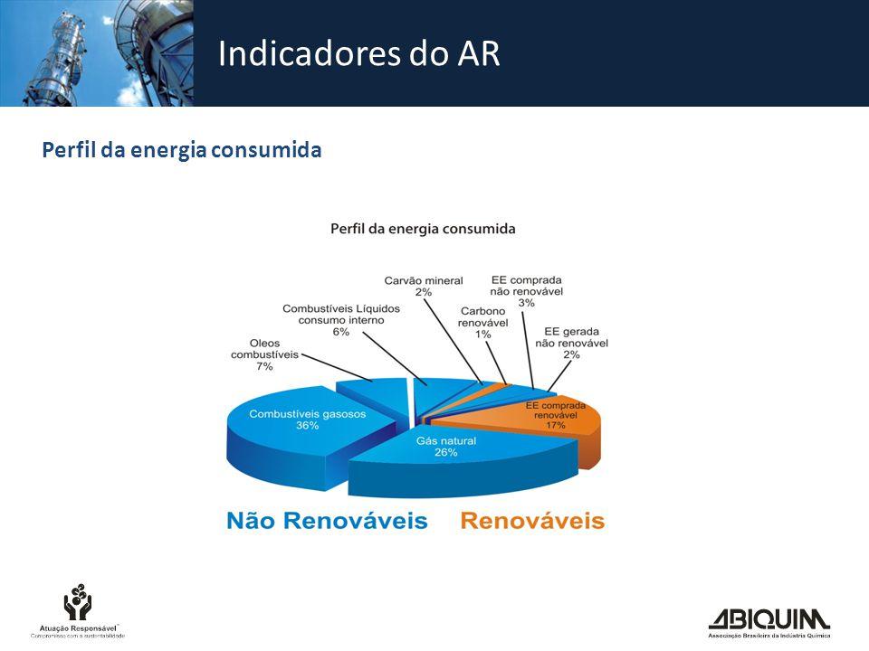 Indicadores do AR Perfil da energia consumida