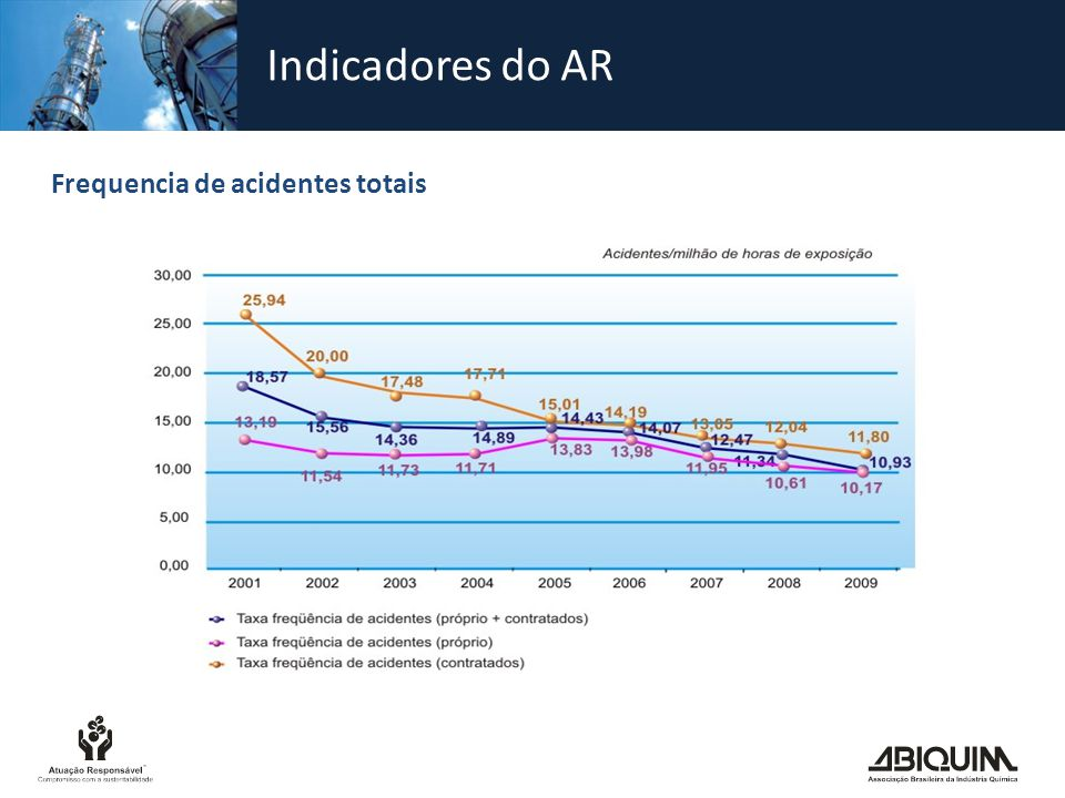 Indicadores do AR Frequencia de acidentes totais