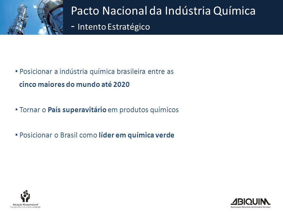 Pacto Nacional da Indústria Química - Intento Estratégico