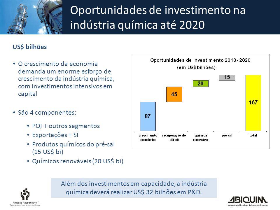 Oportunidades de investimento na indústria química até 2020