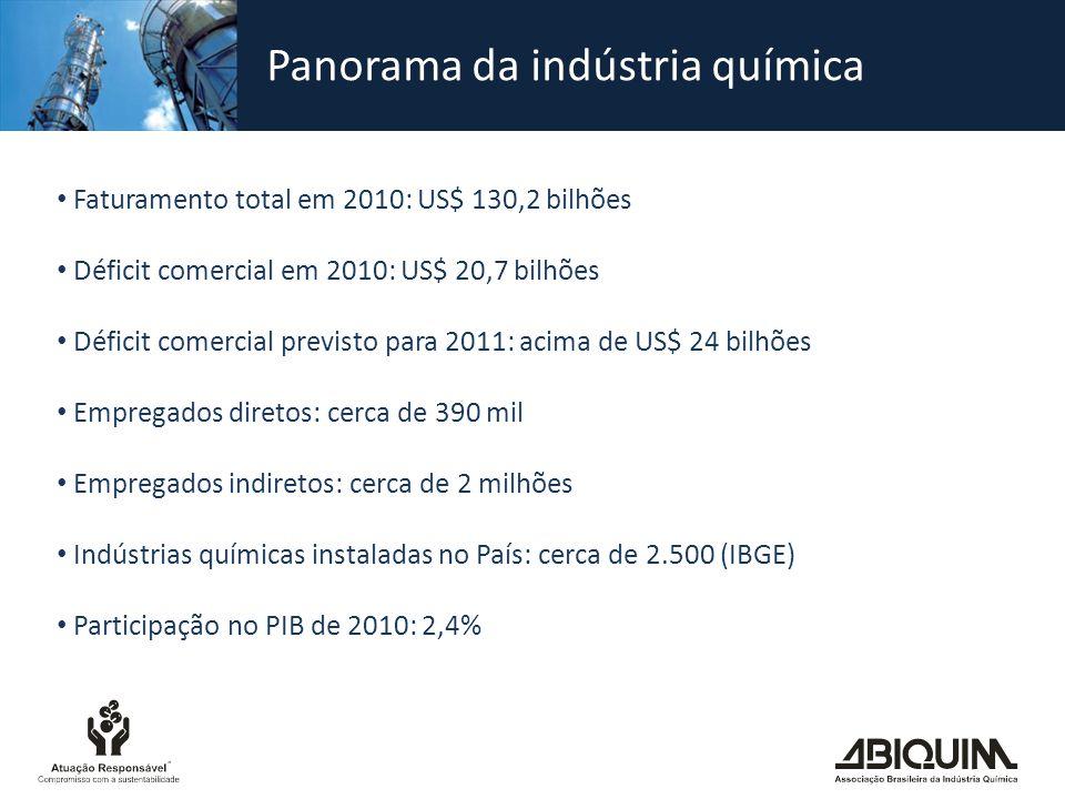 Panorama da indústria química