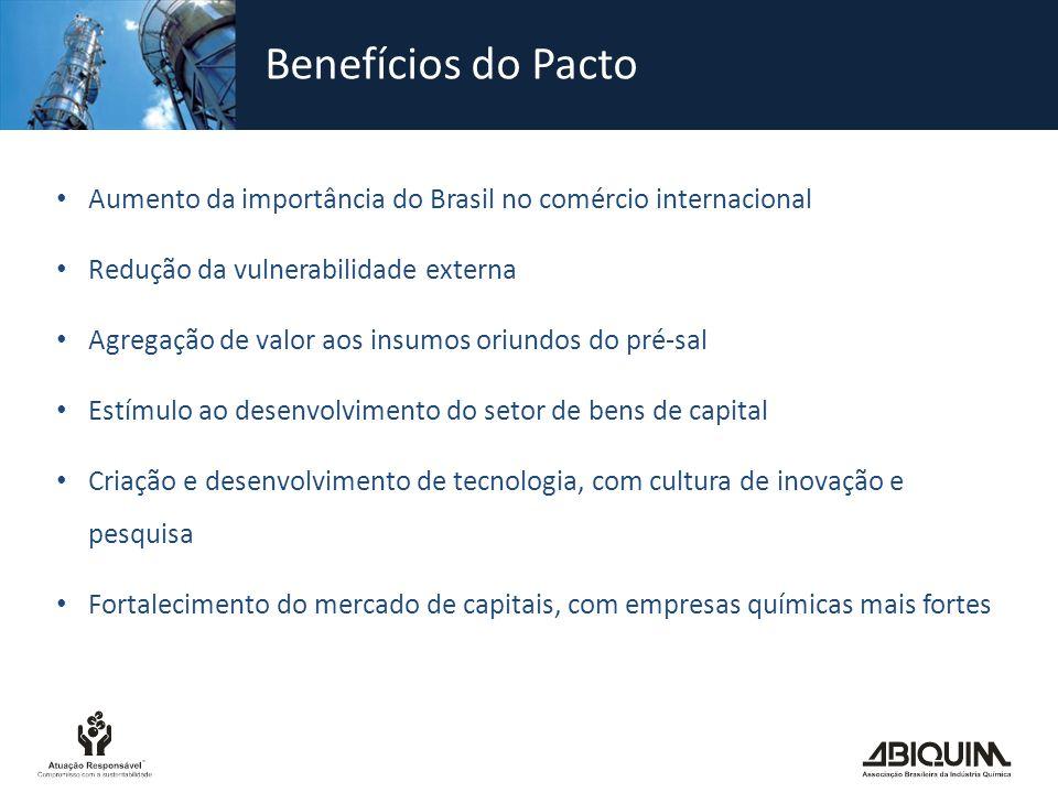 Benefícios do Pacto Aumento da importância do Brasil no comércio internacional. Redução da vulnerabilidade externa.