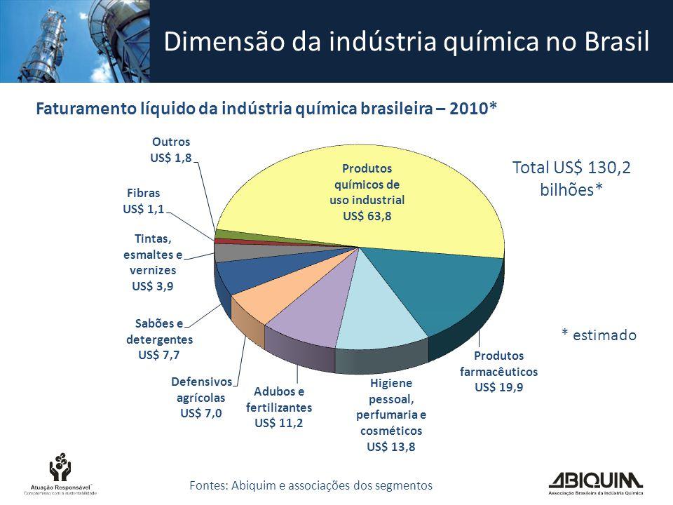 Dimensão da indústria química no Brasil