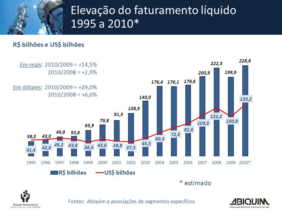 Elevação do faturamento líquido 1995 a 2010*