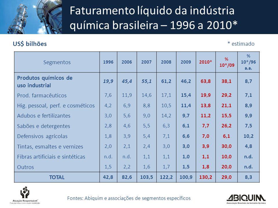 Faturamento líquido da indústria química brasileira – 1996 a 2010*