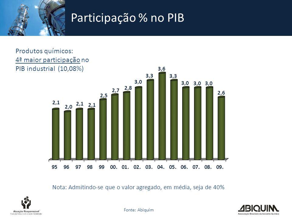 Participação % no PIB Produtos químicos:
