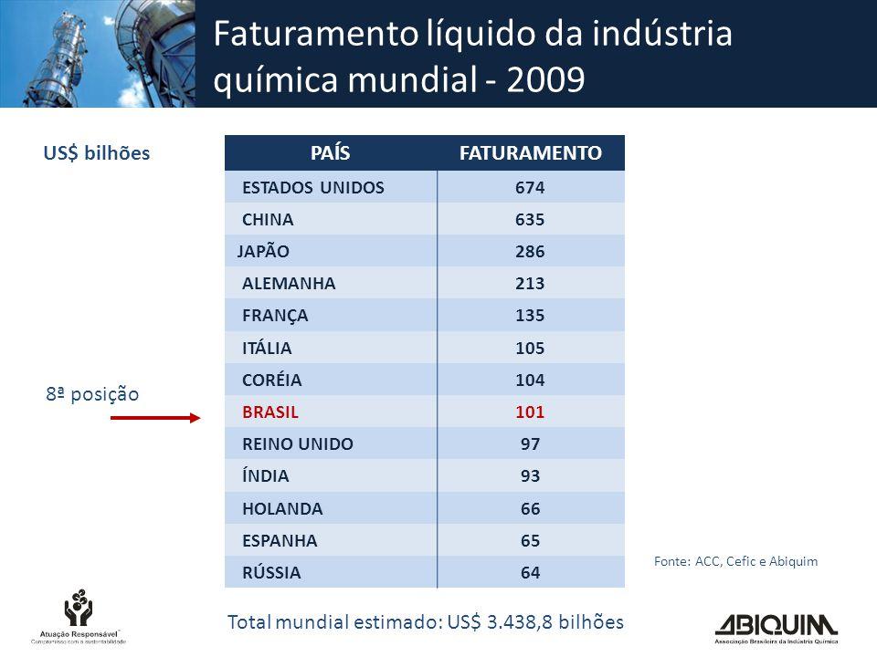 Faturamento líquido da indústria química mundial - 2009