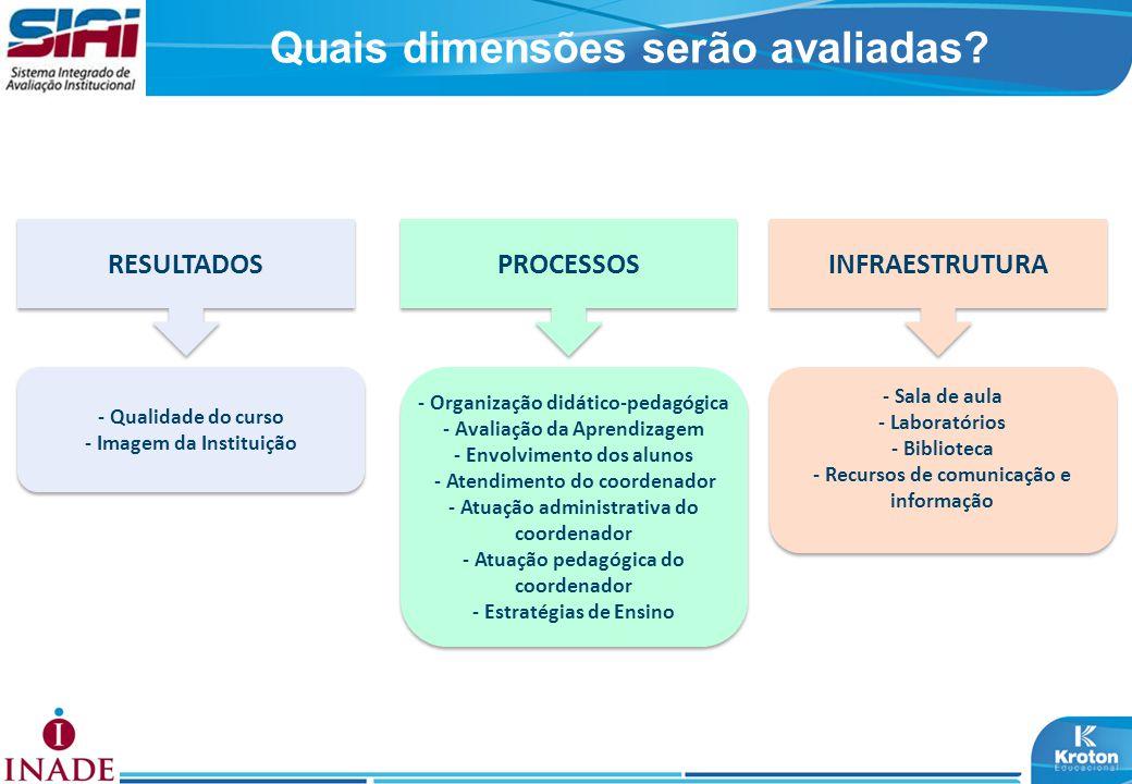 Questionário do Aluno Dimensões Indicadores CURSO INSTITUIÇÃO