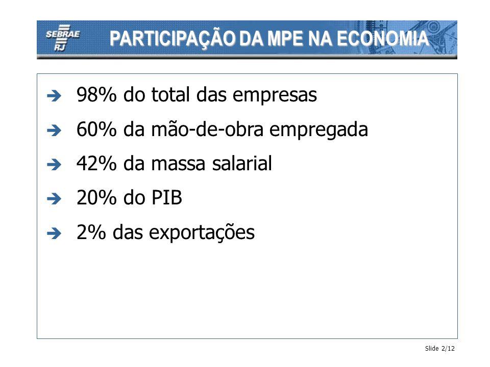 PARTICIPAÇÃO DA MPE NA ECONOMIA