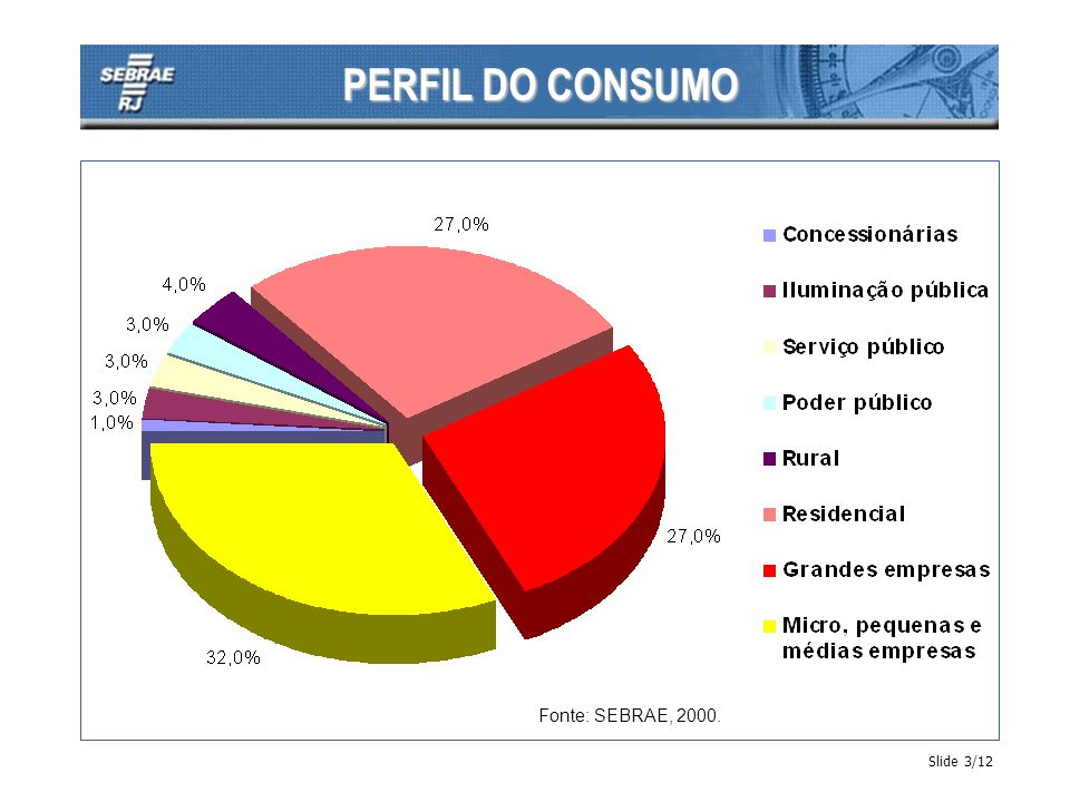 PERFIL DO CONSUMO Fonte: SEBRAE, 2000. Slide 3/12
