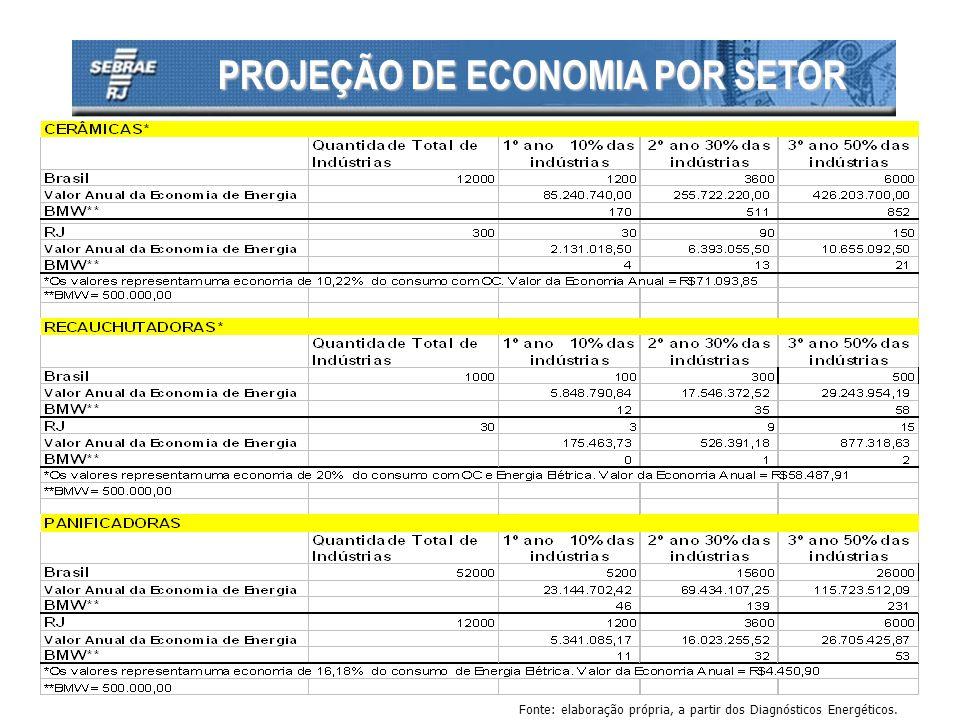 PROJEÇÃO DE ECONOMIA POR SETOR