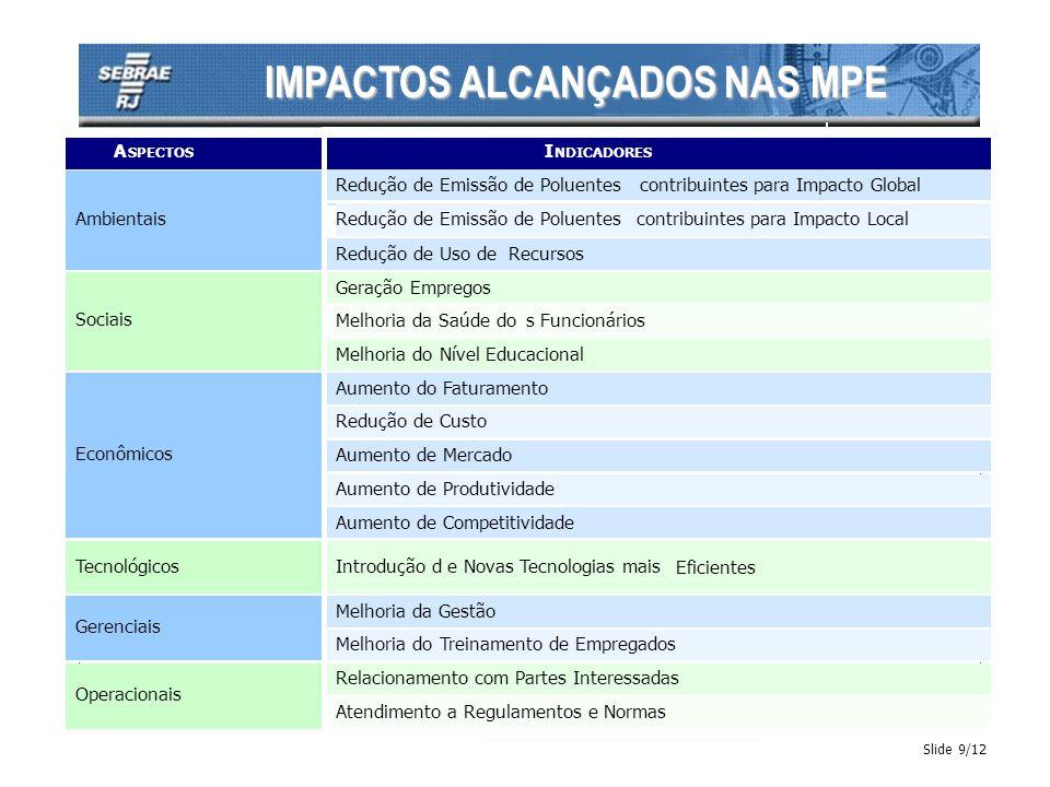 IMPACTOS ALCANÇADOS NAS MPE