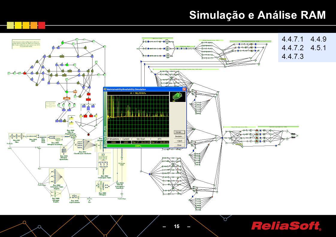 Simulação e Análise RAM