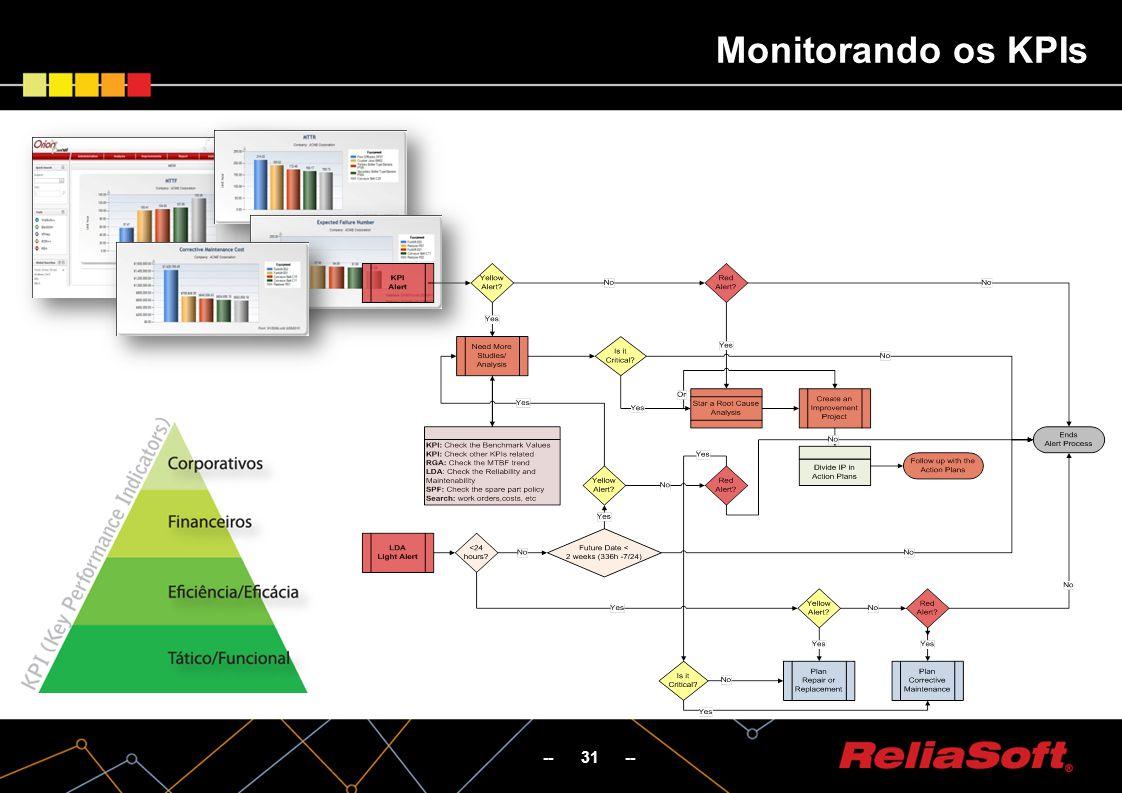 Monitorando os KPIs