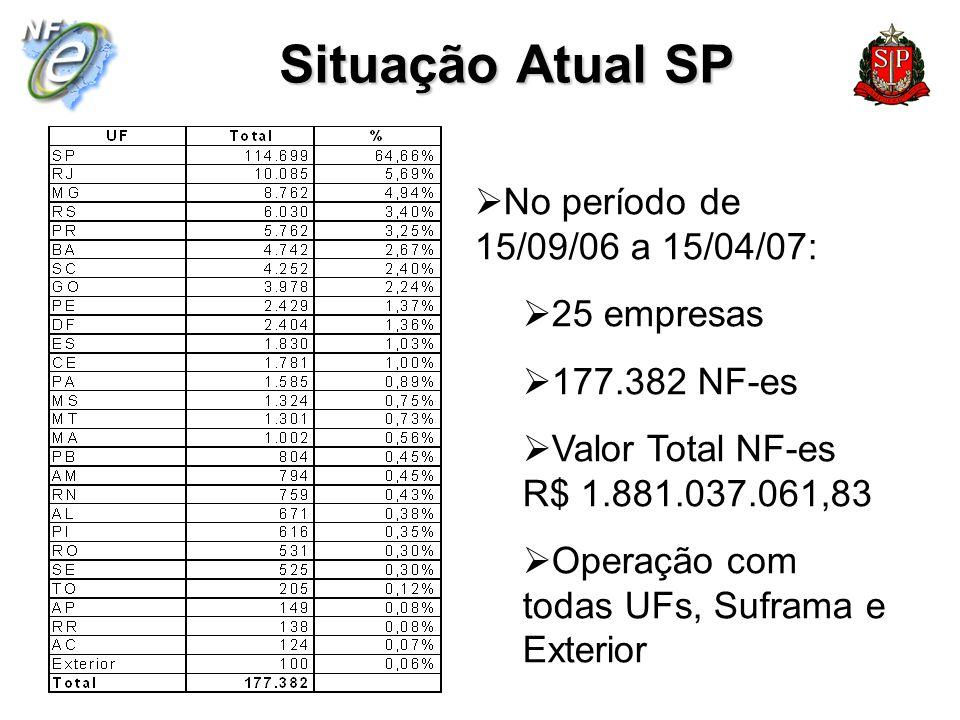 Situação Atual SP No período de 15/09/06 a 15/04/07: 25 empresas
