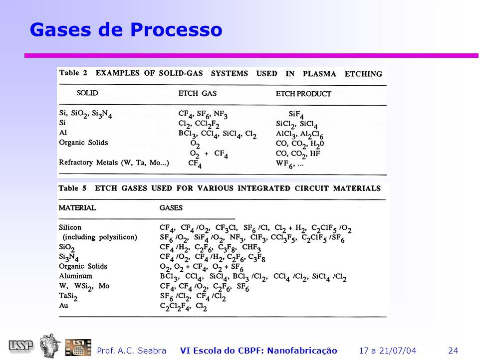Gases de Processo