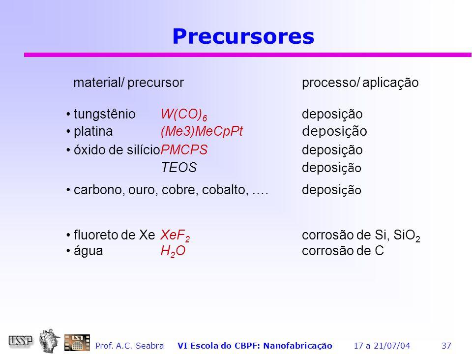 Precursores material/ precursor processo/ aplicação