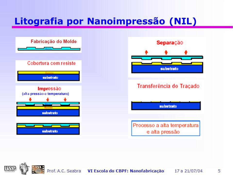 Litografia por Nanoimpressão (NIL)