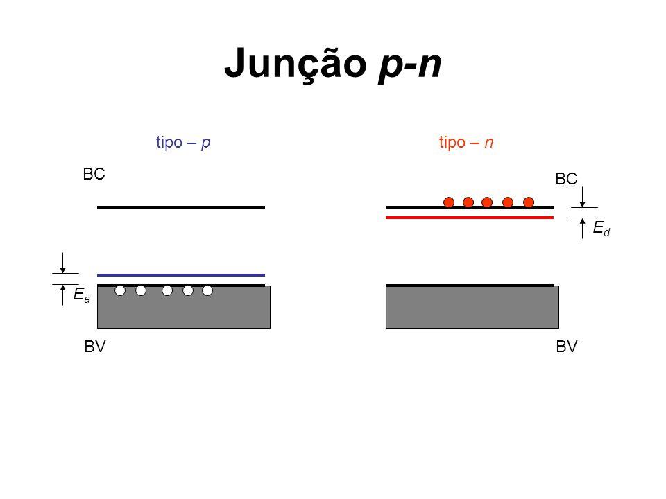 Junção p-n tipo – p tipo – n BC BC Ed Ea BV BV