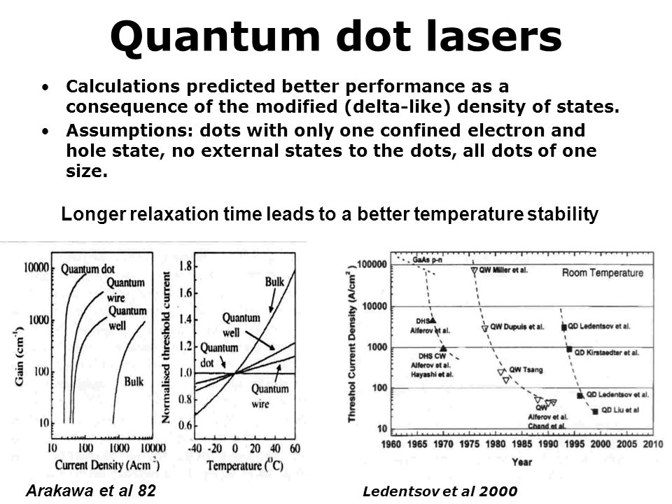 Quantum dot lasers Calculations predicted better performance as a consequence of the modified (delta-like) density of states.