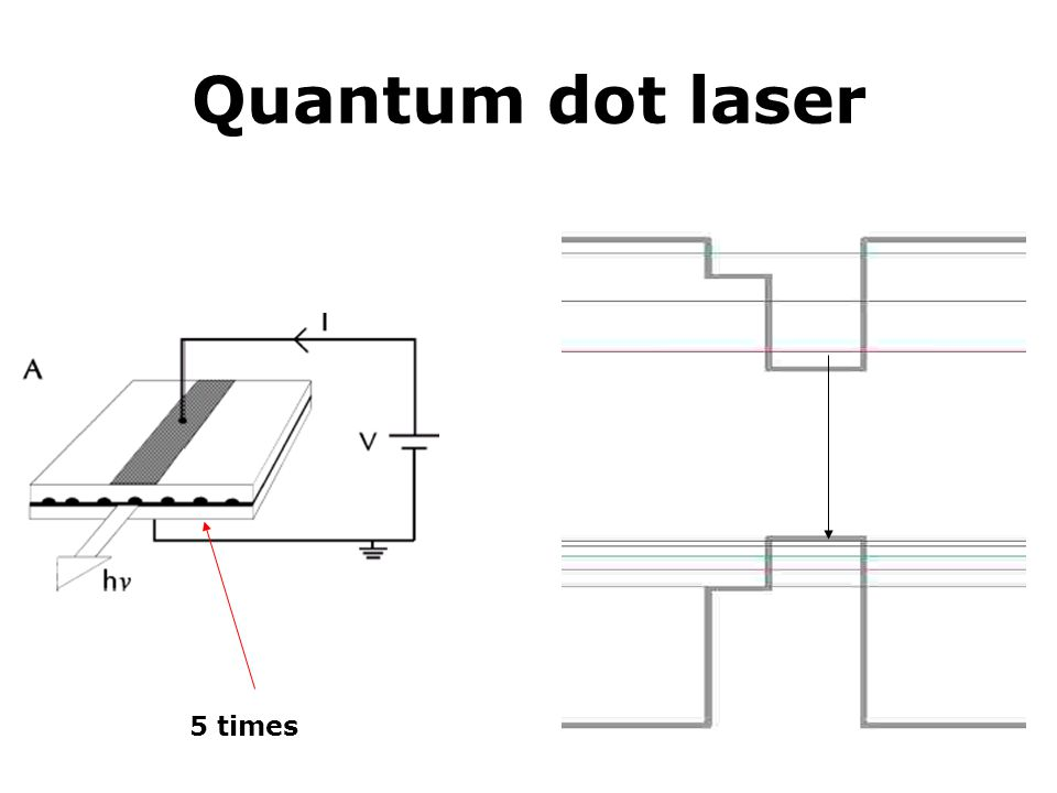 Quantum dot laser 5 times